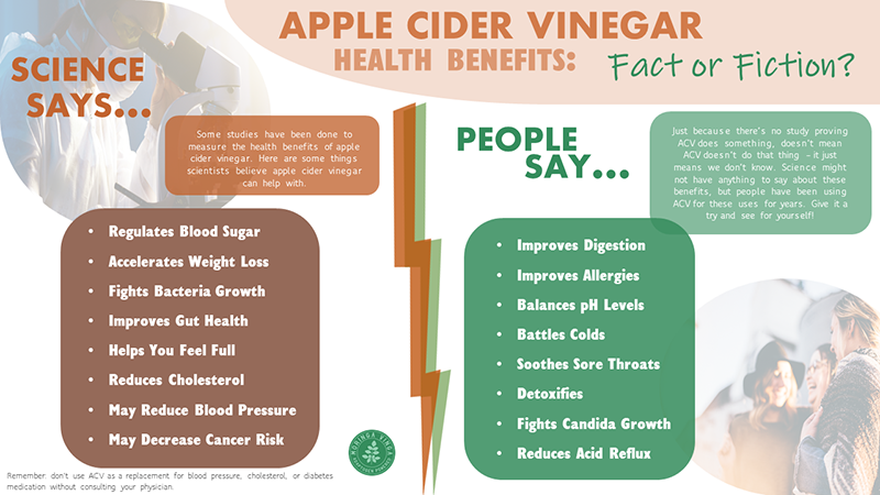 ACV fact or fiction?
